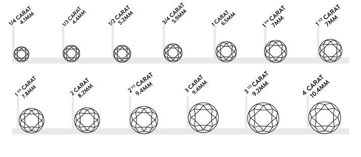 Carat du diamant